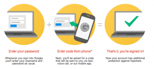 Diagram of how two-factor authentication works with GMail