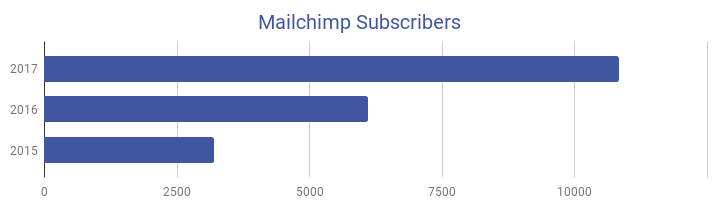 Bar chart showing Mailchimp subscriber growth since 2015.
