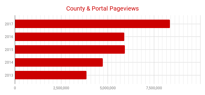 Bar chart depicting pageviews by year for Extension websites.